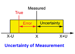 Assessment of measurement uncertainty for calibration and testing of  testing  and calibration laboratories in ISO / IEC 17025.